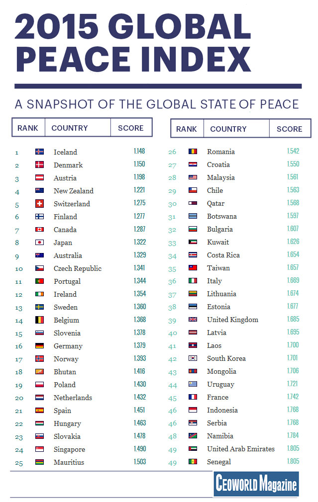 World 39 s most peaceful and also least peaceful countries for List of best cities to live in the world