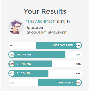 Myers Briggs Personality Test Tellwut Com