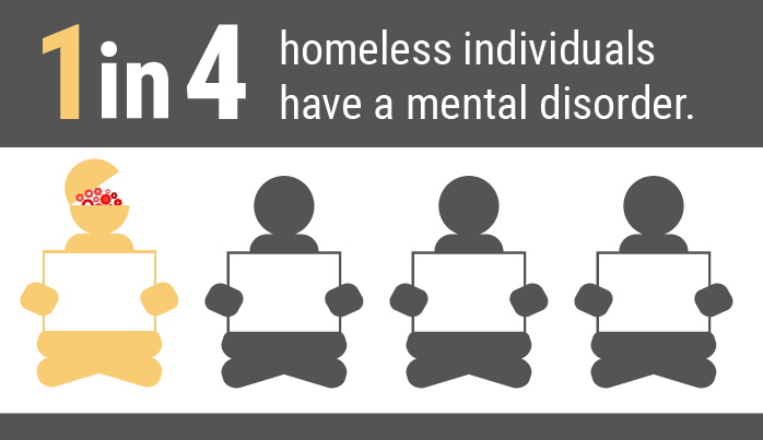 health issues of the homeless population Although nearly all health centers provide care to vulnerable people in their  communities – some of whom may be homeless – some health centers receive.