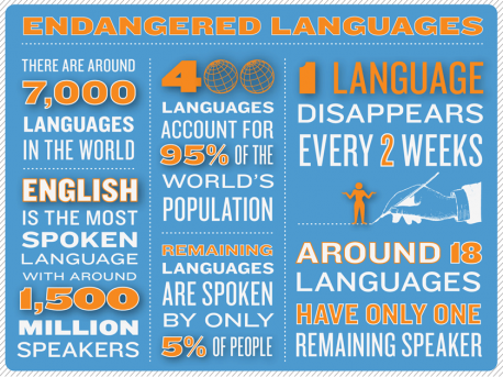 Endangered languages are ones that are likely to become extinct in the near future. Outright genocide is one cause of language extinction. For example, when European invaders exterminated the Tasmanians in the early 19th century, an unknown number of languages died as well. Far more often, however, languages become extinct when a community finds itself under pressure to integrate with a larger or more powerful group. Often the community is pressured to give up its language and even its ethnic and cultural identity. This has been the case for the ethnic Kurds in Turkey, who are forbidden by law to print or formally teach their language. And, as was previously mentioned, this has also been the case for younger speakers of Indigenous languages. Do you know anyone who speaks a language that is on the verge of becoming either endangered or extinct?