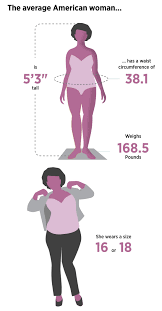 Last year, Racked (a retail and shopping website which covers style) reported that the average American woman is 5 ft., 3 in. tall, weights 168.5 lbs., and wears a size 16 or 18. The website also noted that in the United States, sizes 14 and up are considered