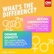 Finally, let's not forget that a person's gender identity is separate from their sexual orientation. To put it simply, your gender is how you see yourself (who you are), and your sexual orientation is who you are attracted to (who you love). Many people feel it is one and the same thing, and this is not correct. Did you know the difference?