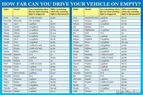 YourMechanic put out a chart last year that lists the fifty top-selling cars in America and how much gas is actually left in their tanks when the indicator shows empty. It also tells you how many miles you have left to go. Have you seen this?