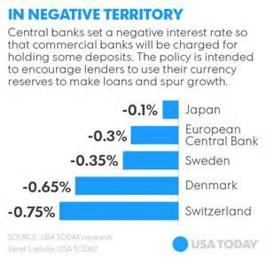 Do you think negative interest rates would help to improve the US / Canada economy?