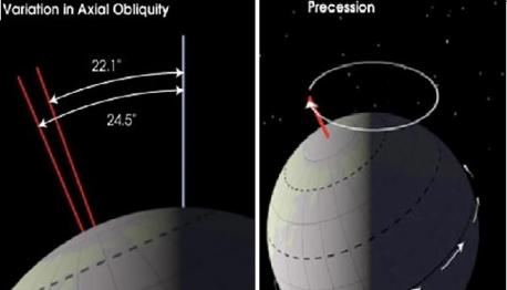 As for earth's obliquity, or its change in axial tilt, the above images (Robert Simmon, NASA GSFC) show the degree to which the earth can shift on both its axis and its rotational orientation. At the higher tilts, earth's seasons become much more extreme, while at lower tilts they become much more mild. A similar situation exists for earth's rotational axis, which depending on which hemisphere is pointed at the sun during perihelion, can greatly impact the seasonal extremes between the two hemispheres. Do these facts make sense of how global temperature changes are naturally occurring and can't be influenced by human activities?