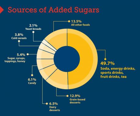 I spend a lot of time on FB reading the news. Whenever someone spouts off about sugar, corn syrup, etc., they bring up Coke. There are so many other things that have sugar, so I thought I would post as many as I could find and see which ones you knew. So, check off which items that you DID NOT know have sugar: