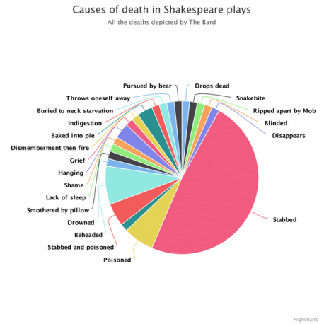 If you are or were a consumer of Shakespeare, check off which causes of death that you know the story they are from: