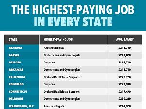 Here are jobs that make over $90,000 (US Dollars) per year. Which ones are you aware of being high paying?