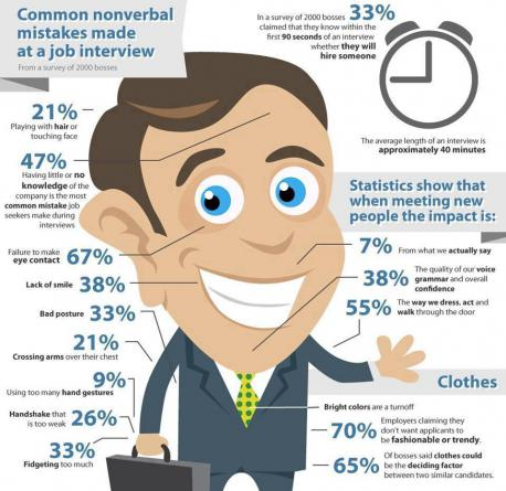 Which of the following elements would you include in your job interview presentation?