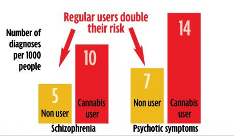 Did you know the THC in weed can go as far as triggering Schizophrenia (which is irreversible) in those who are predisposed to it and that people don't find out until they've had a psychotic break?